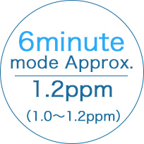 6 minute mode:1.2ppm